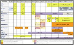 Calendario Vaccinale Per La Vita.Vaccinazioni Studio Pediatrico Mostert
